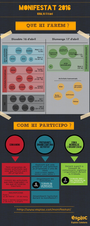 infografia preparació activitats